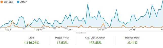 small business seo results